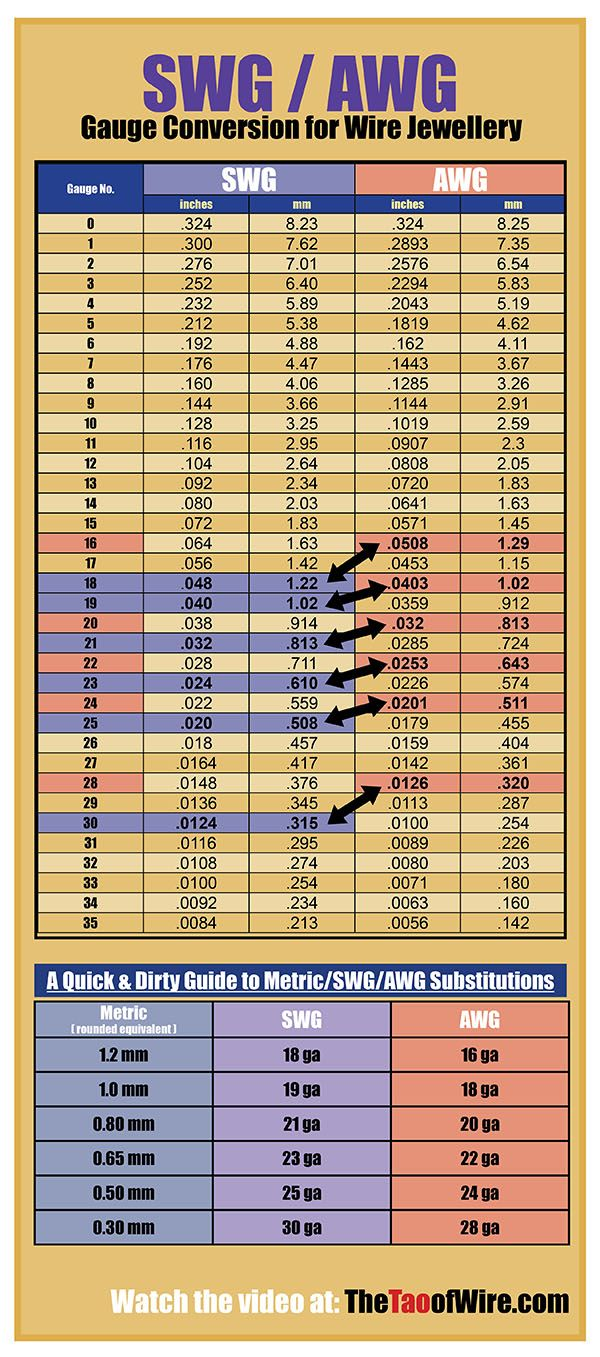 Swg awg gauge conversion chart for wire jewelry episode the tao of also rh pinterest
