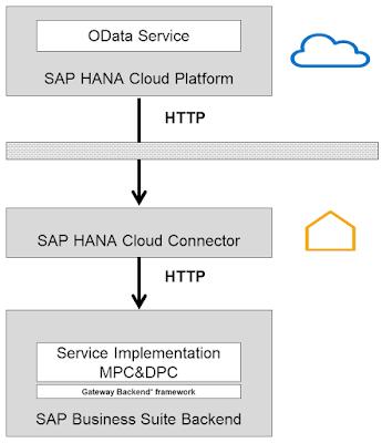 Deployment options with SAP Gateway | SAP ABAP News
