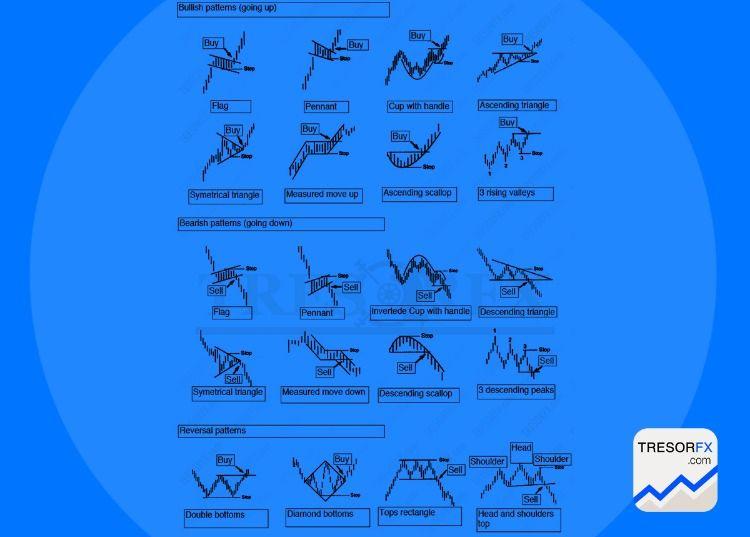 Forex Chart Patterns Best Forex Trading Strategy Best Forex Broker