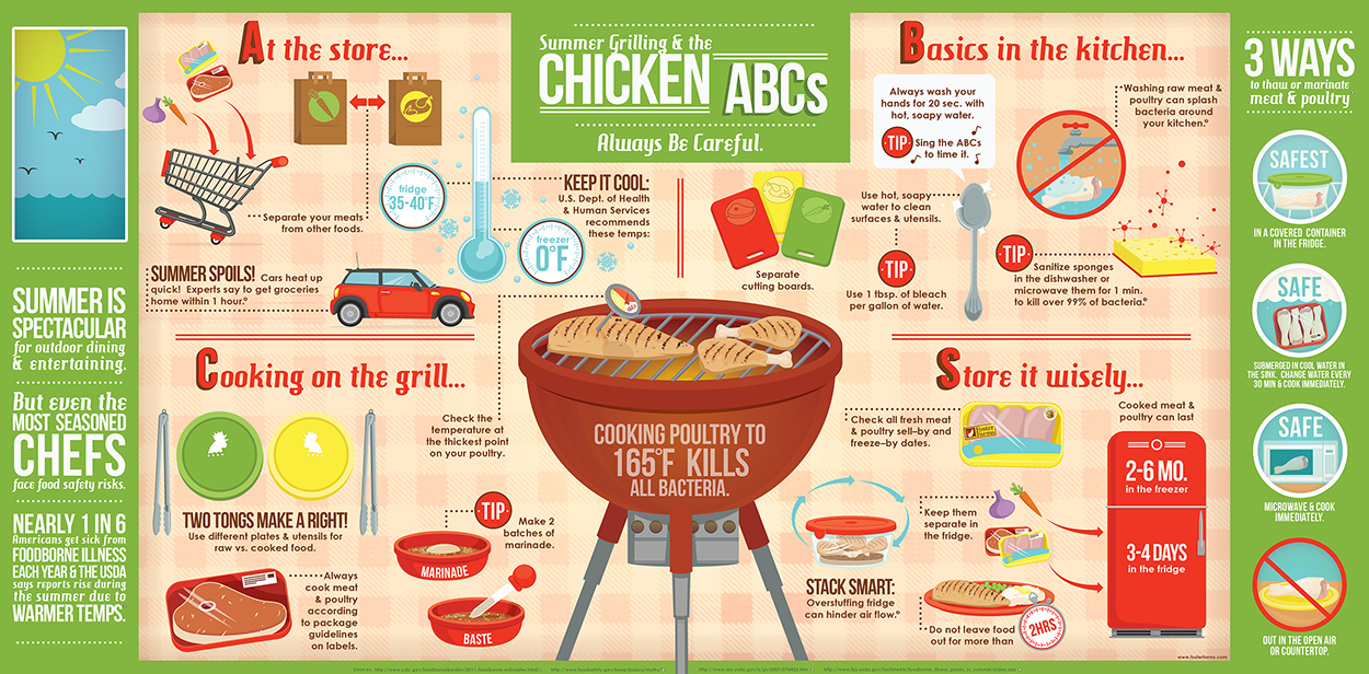Foodservice Infographics Google Search Food Grilling Food