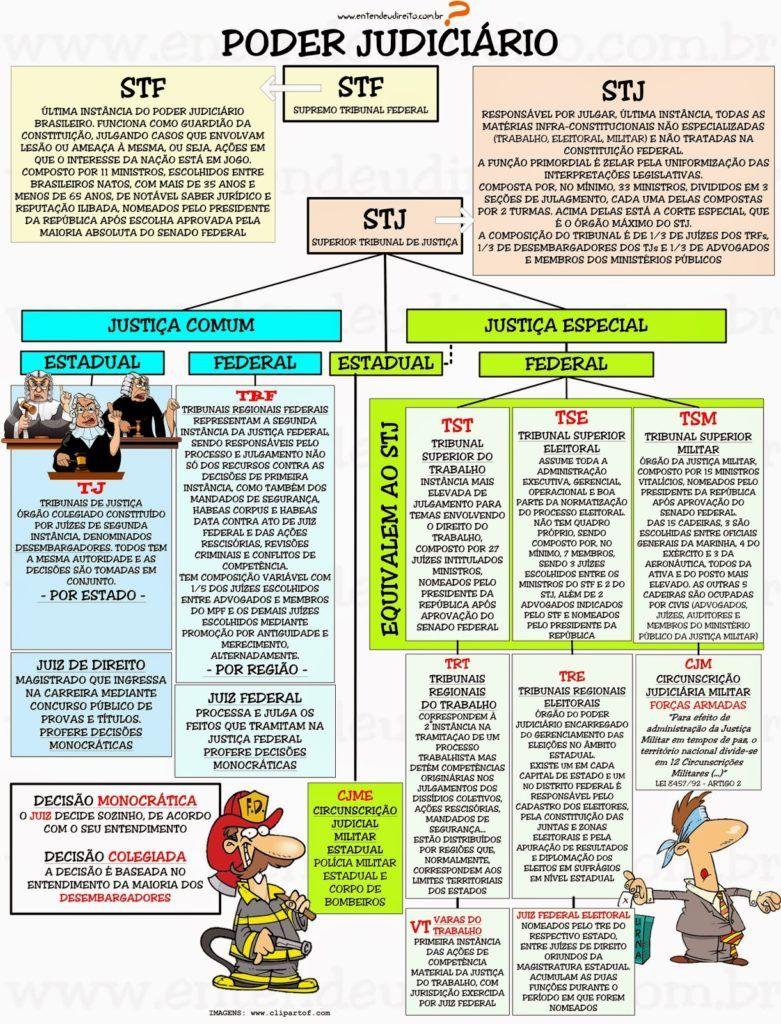 25 melhores ideias de tribunal de justi a federal somente no pinterest direito processual penal direito penal 1 e constitui o