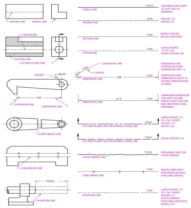 Drawing Lines Engineering : Drafting line types pinterest interiors