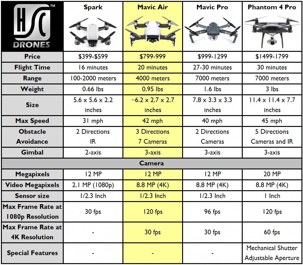 Dji Mavic Air Vs Spark Vs Mavic Pro Vs Phantom 4 Pro Mavicprodjidronedisplay Mavic Drone Mavic Dji Drone