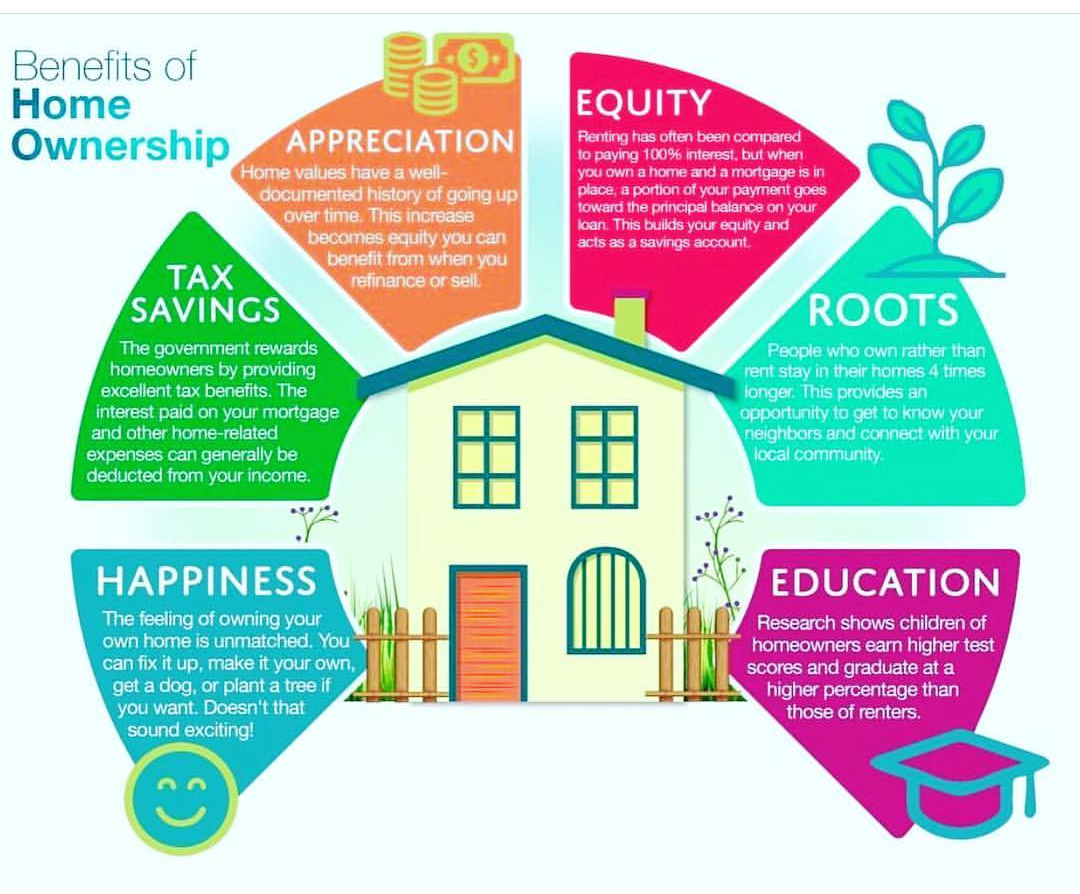 There Are So Many Different Reasons To Invest In Real Estate My Friends Ask Me All The Time About The Benefits Home Ownership Home Buying Process Home Buying