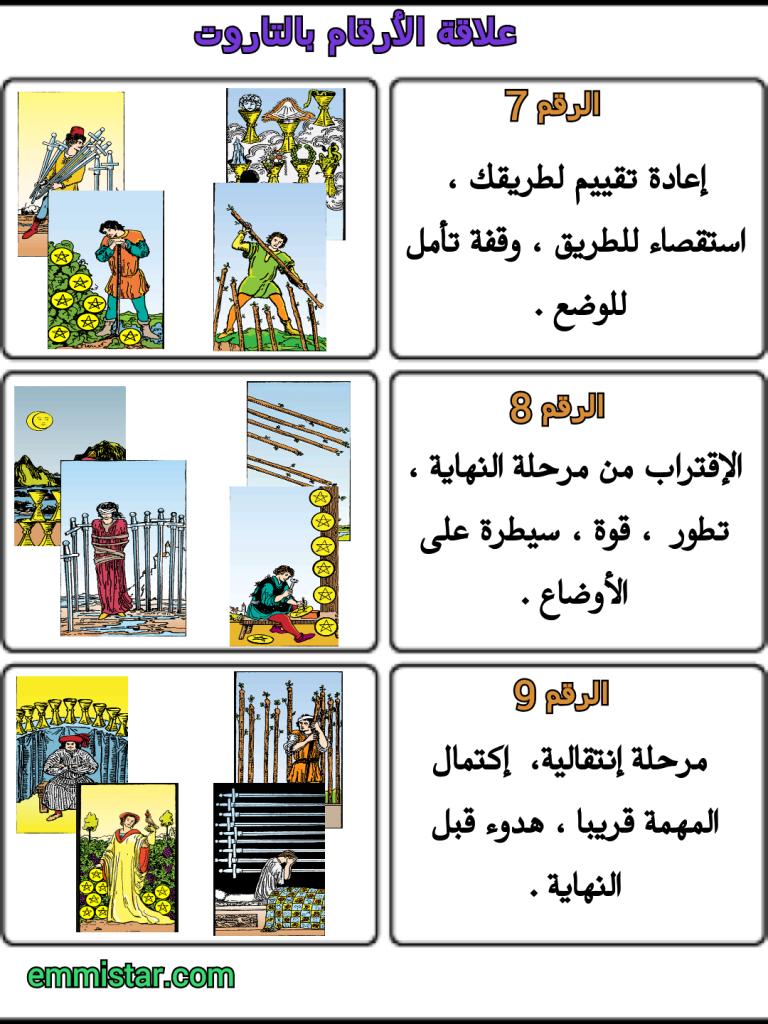 علاقة الأبراج بالأرقام Tarot Energy Tarot Tarot Learning Learning