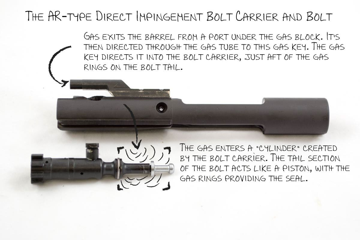 Ar Operations Direct Impingement Vs Piston Operated