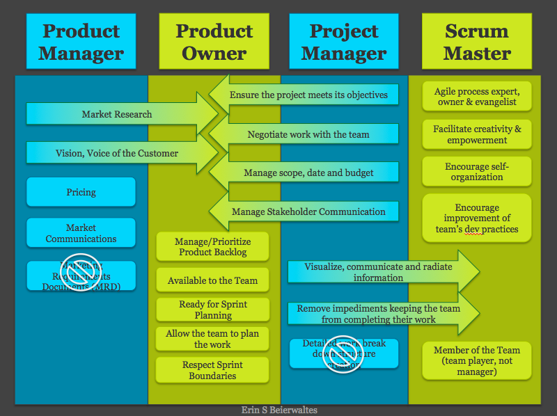 Product Manager Product Owner Project Manager Scrum Master Roles Agile Project Management Project Management Agile Project Management Templates