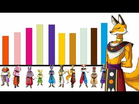 Todas Las Transformaciones De Gokú De La Mas Débi L A La Mas Poderosa Dragon Ball Super Youtube Dragones Video De Dragon Dragon Ball