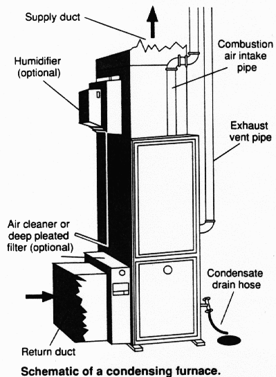 furnace diagram pictures of 90 percent (With images