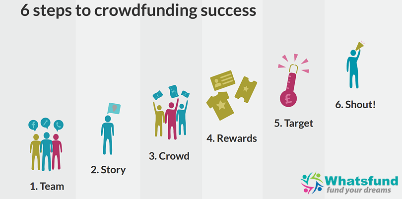 How it works... Crowdfunding