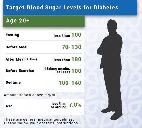 Pin on Low Blood Sugar