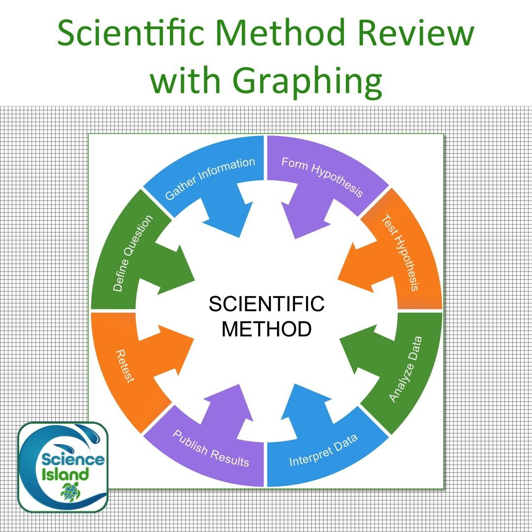 Science By Design Curriculum: Scientific Method Review With Graphing