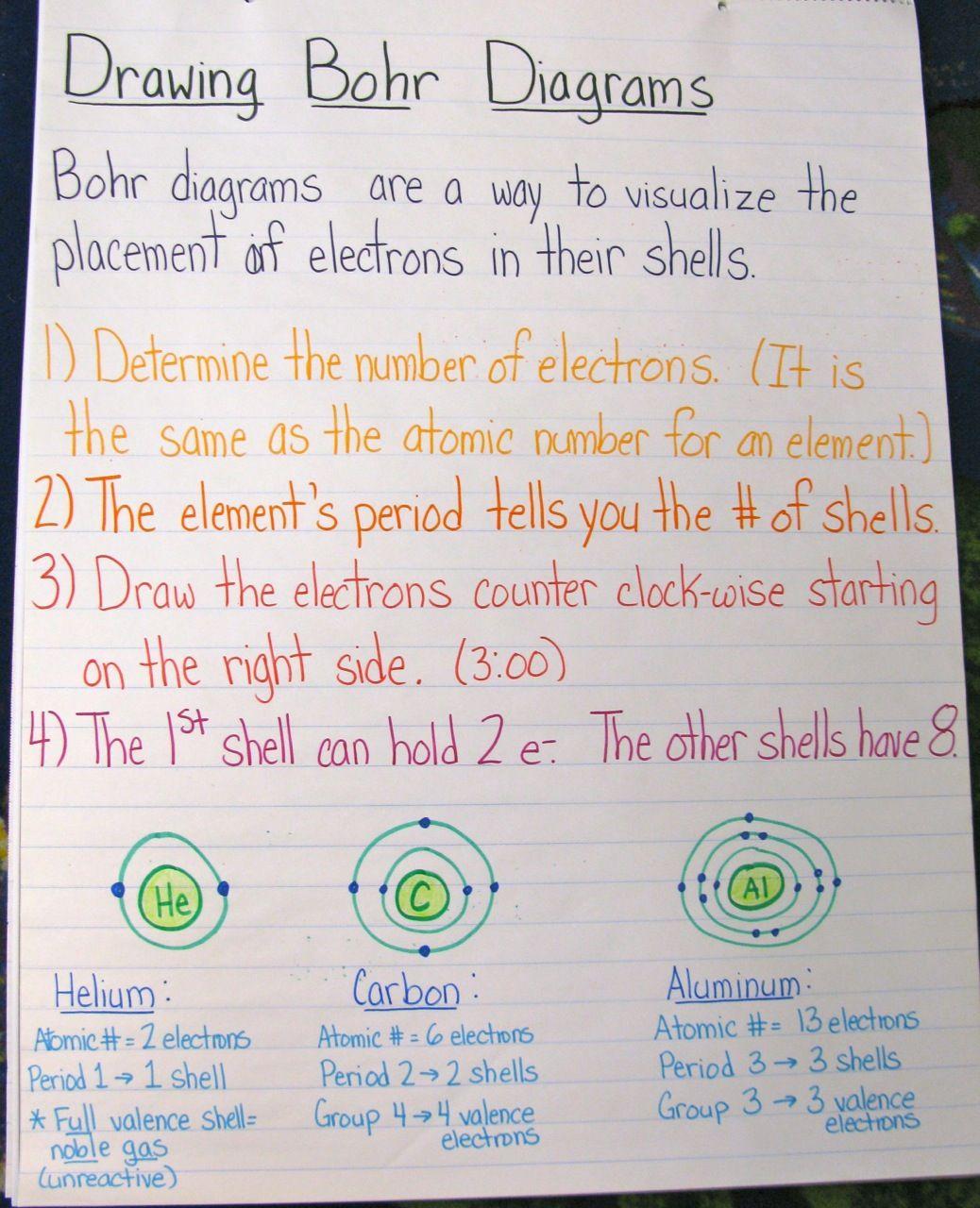 Drawing Bohr Diagrams Chart