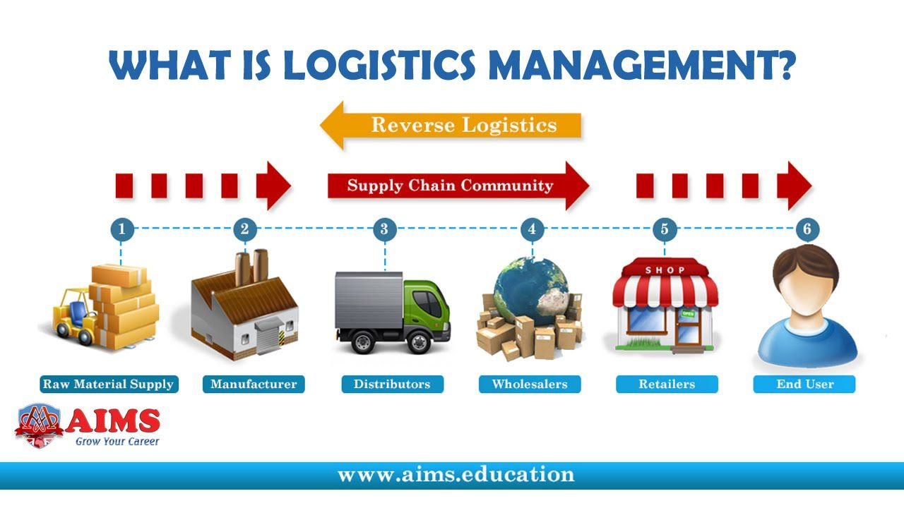 what is logistics management? definition & importance in supply