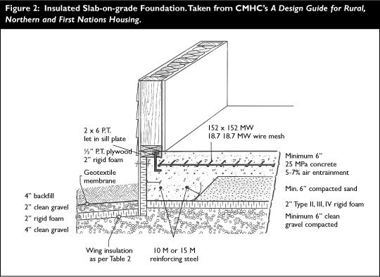 Slab-On-Grade Construction (CMHC Canada Mortgage and
