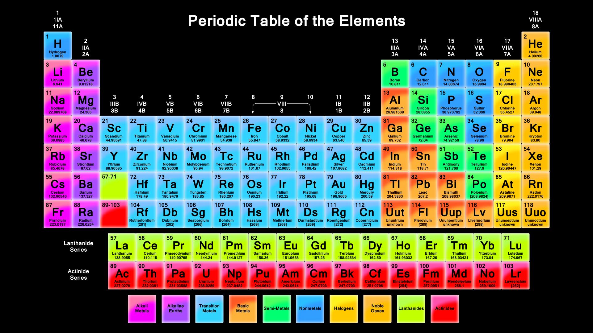 Printable Periodic Tables Pdf Periodic Table
