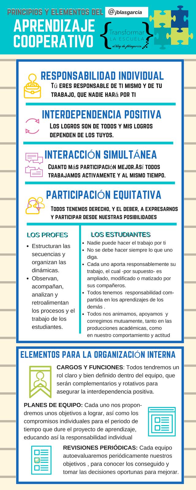 Principios y elementos fundamentales del Aprendizaje Cooperativo ...