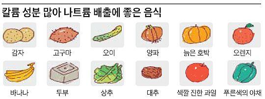 [오늘의 세상] 짠음식 많이 먹은 후, 몸에서 나트륨 빼려면… - 1등 인터넷뉴스 조선닷컴