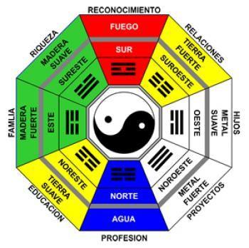 Feng Shui Bagua Como Usar