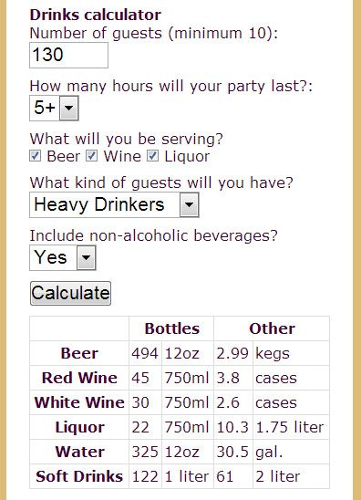 Drink Calculator Great Tool If You Are Supplying Your Own Alcohol