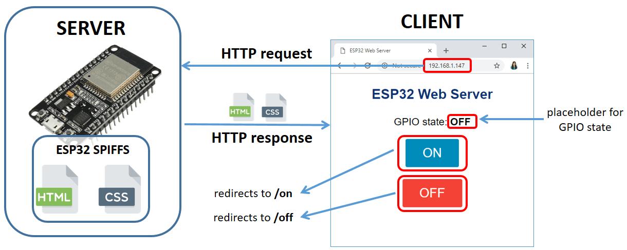ESP32 Web Server using SPIFFS (SPI Flash File System) | Random Nerd