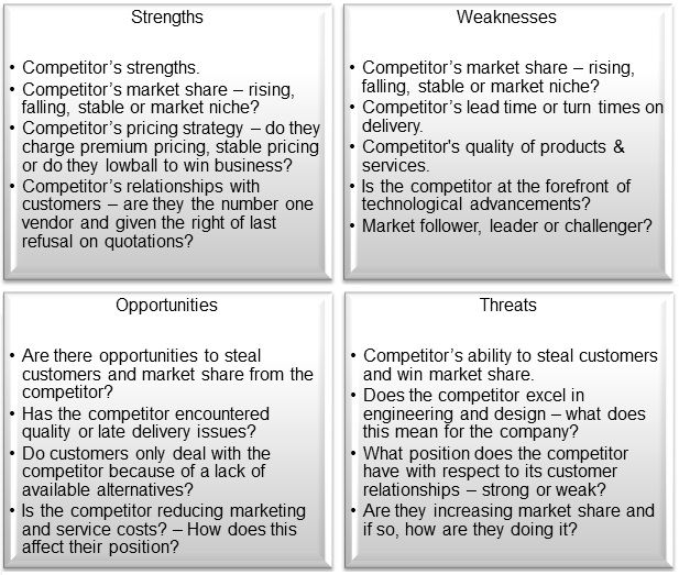 Image Result For Swot Analysis Of Competitors  Digital Marketing