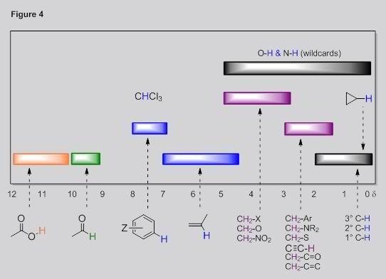 H1 Nmr Shifts Teaching Chemistry Organic Chemistry Chemistry