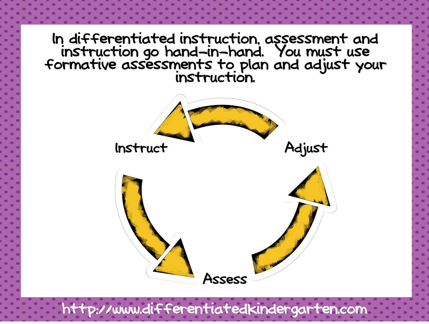 Differentiated Instruction And Assessment In The Classroom User