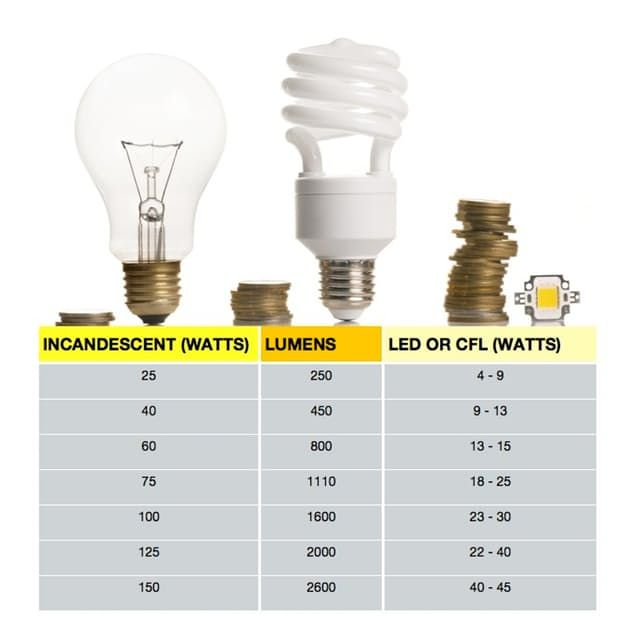 Watt S Going On Choosing The Correct Bulb By Converting Watts To Lumens Bulb Energy Efficient Lighting Light Bulb