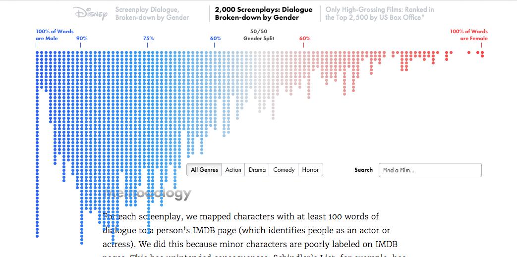 Pin by Caroline on Data Visualization 100 words, Data