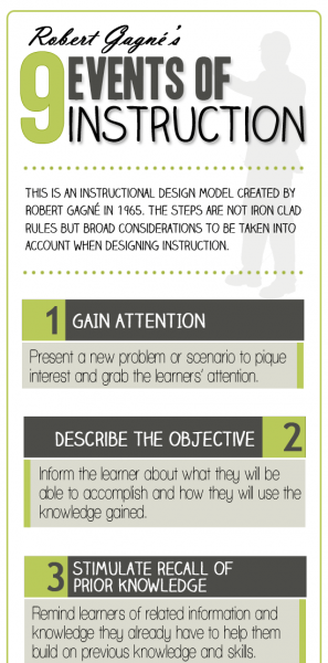 9 Events Of Instruction Infographic Instructional Design