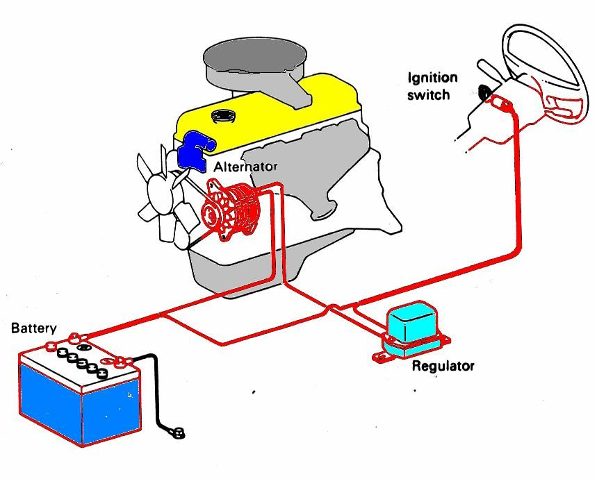 Sistem Pendawaian Elektrik Kereta Google Search Bart Simpson