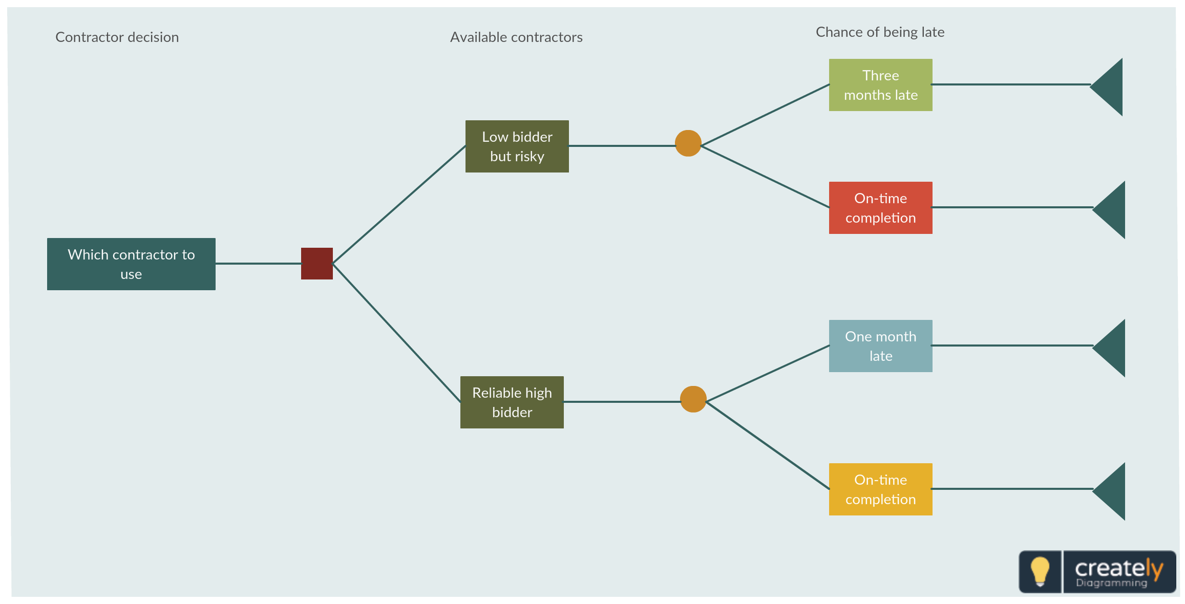Decision Tree Analysis Template Click On The Decision Tree