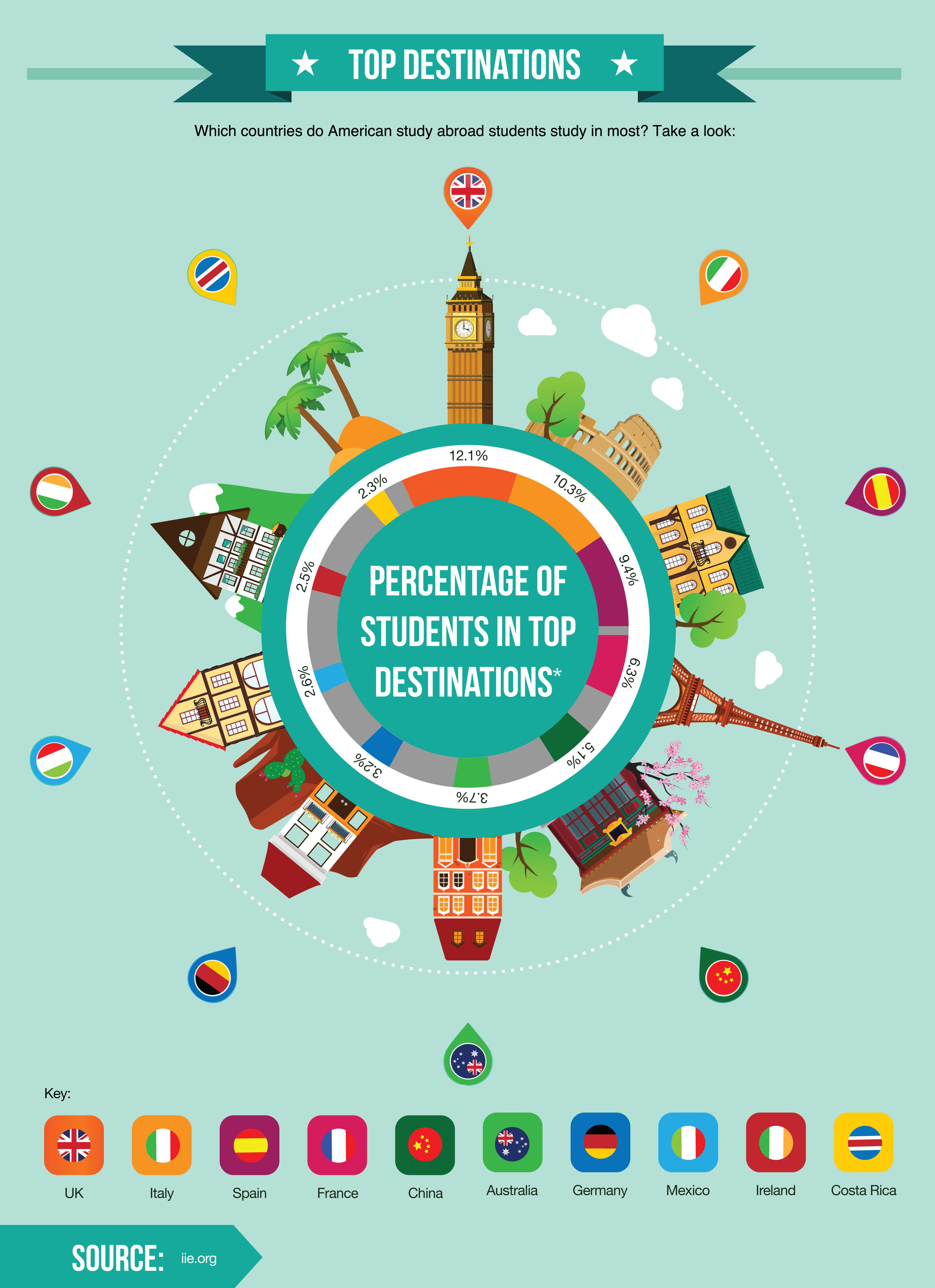 Where Can You Study Abroad for Free? | Top Universities