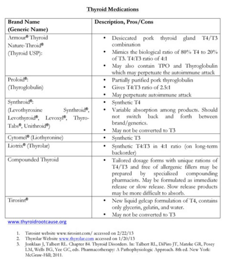 Picture Thyroid Medication Thyroid Medical