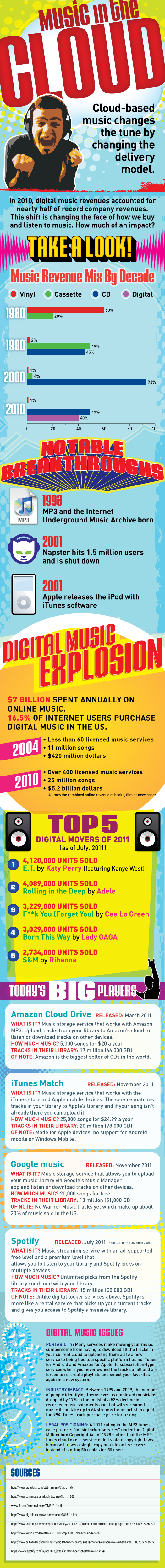 Evolution of Music in the Cloud