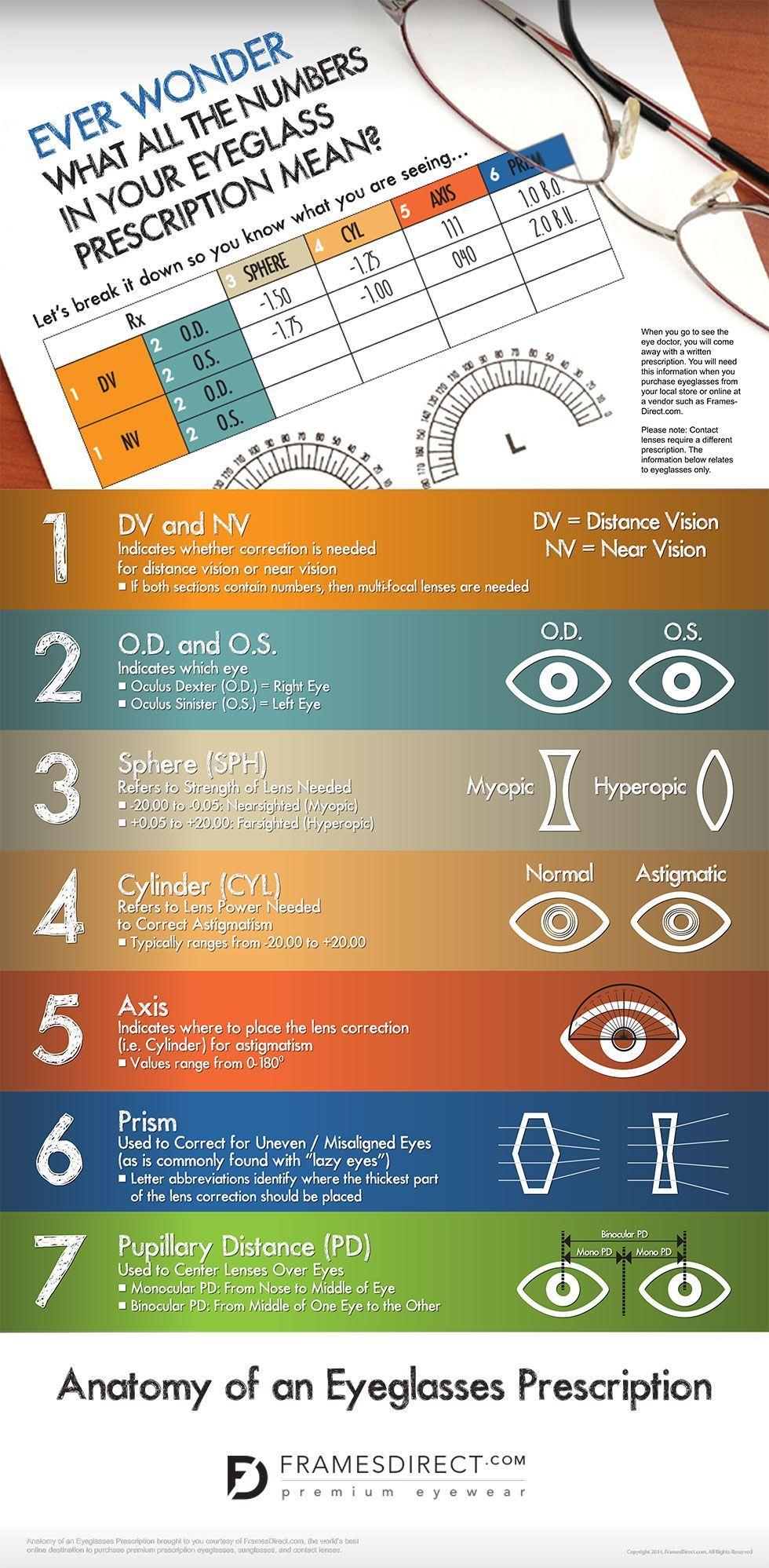 Understanding Your Eyewear Prescription By Framesdirect Com Eye Prescription Prescription Medical Knowledge