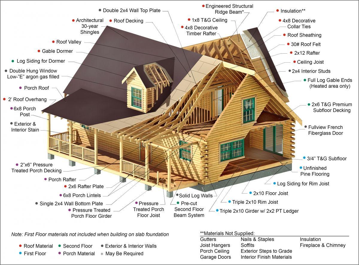 Log Cabin Kits By Southland Cabin Kits Log Cabin Kits Log Homes