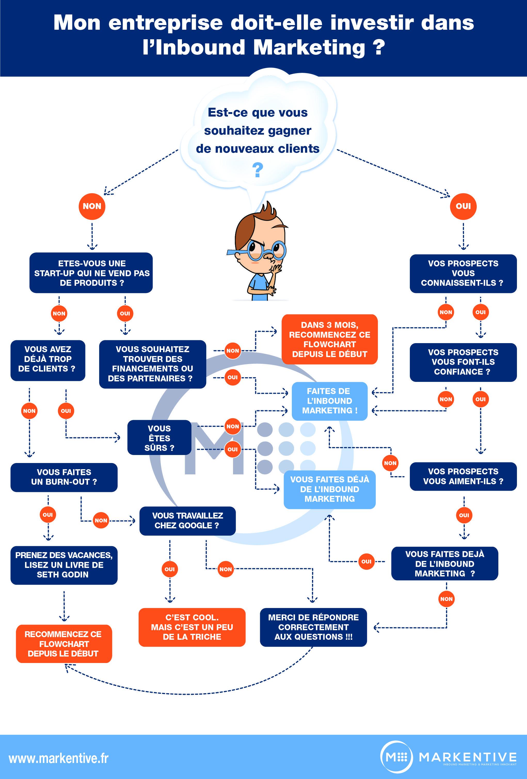 infographie   Arbre de décision  inbound marketing   Digital ... 15fd81d6fb14