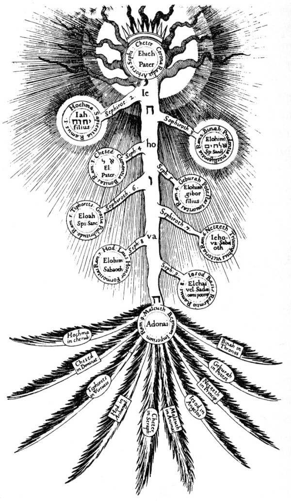 Tree Of Life Fludd Tree Of Life Kabbalah Wikipedia Tree Of Life Symbol Tree Of Life Artwork Tree Of Life Painting