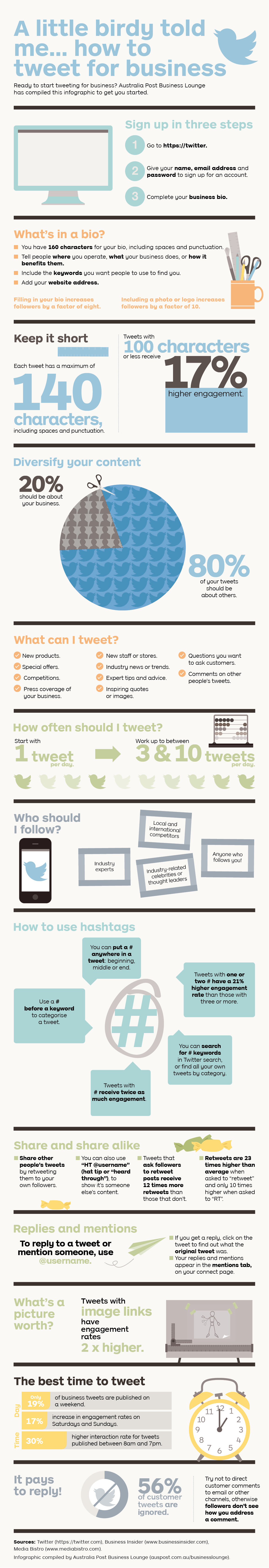 A Little Birdy Told Me... How To Tweet For Business