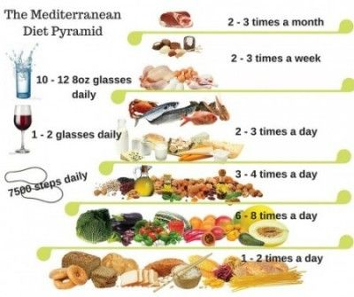 Why a Mediterranean Diet? | Holistic Happy Living