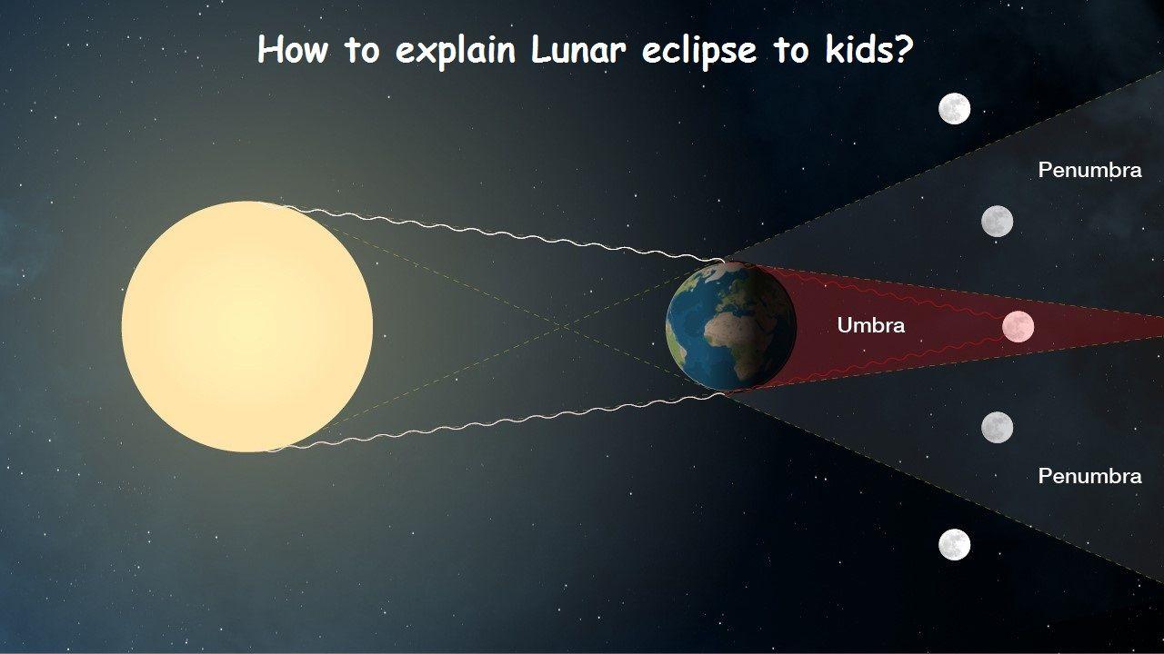How To Explain Lunar Eclipse To Kids Luna De Sangre Super Luna Eclipse De Luna