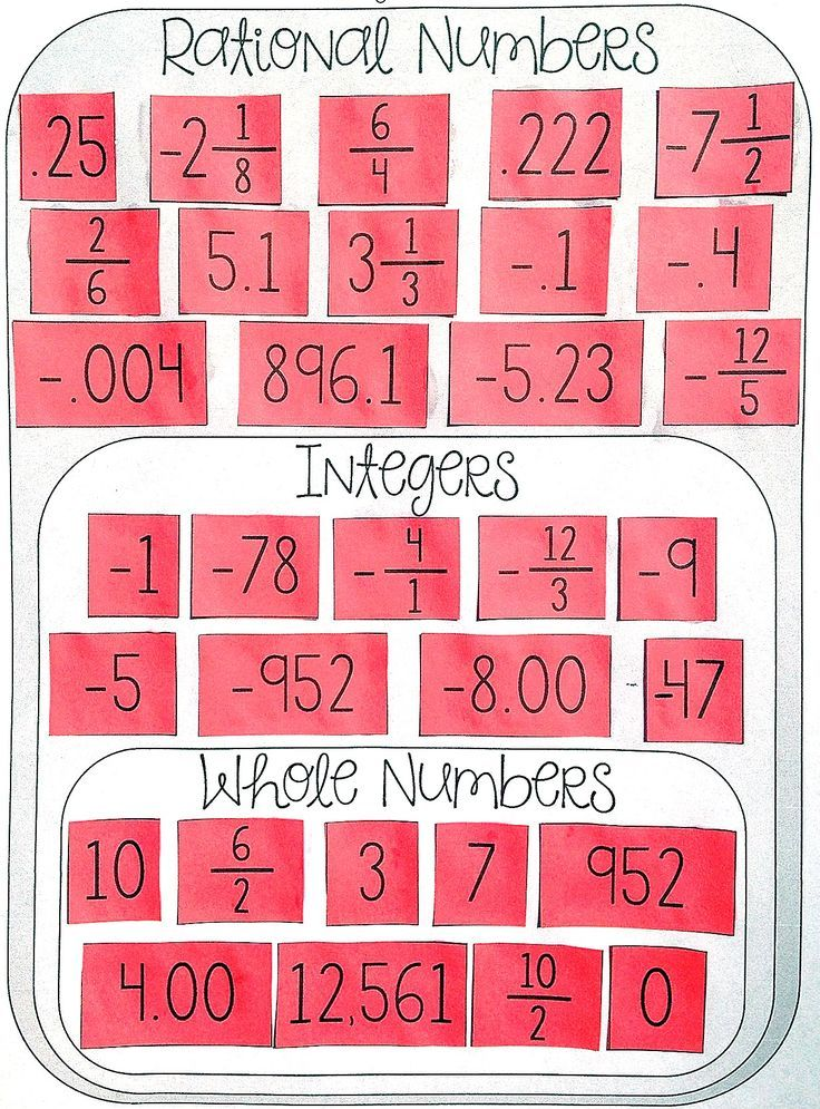 Fresh Ideas - Classifying Rational Numbers Card Sort (Rational, Whole