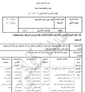 تحضير وحدة آيات من سورة الذاريات لمبحث اللغة العربية للصف السادس الفصل الأول Blog Posts Blog Map