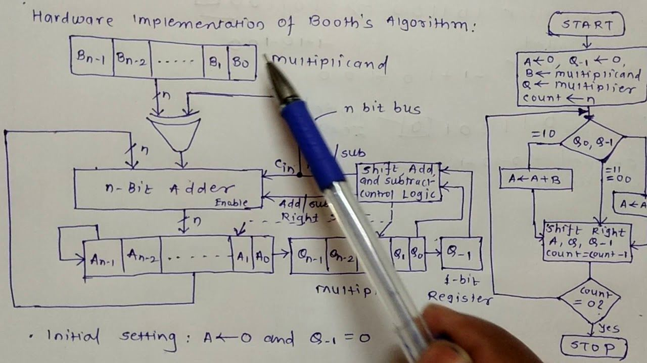 Implementation Of Line Drawing Algorithm : Booth's algorithm hardware implementation and flowchart coa