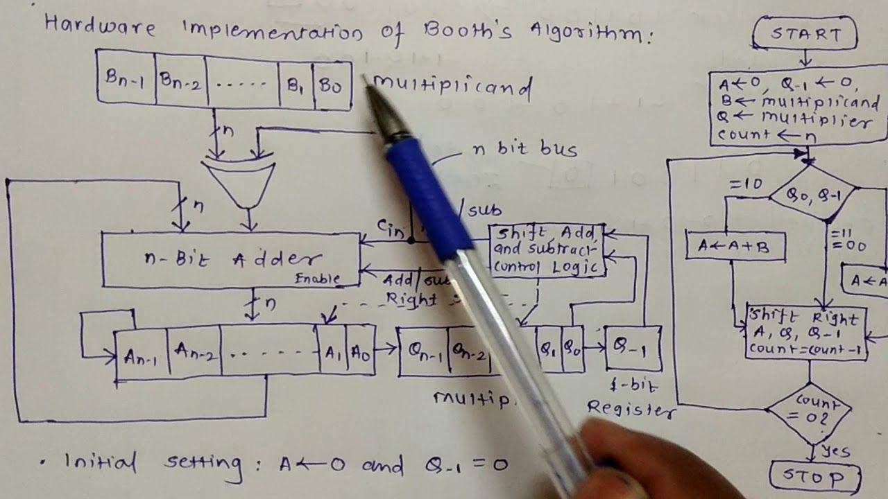 Line Drawing Algorithm Flowchart : Booth s algorithm hardware implementation and flowchart coa