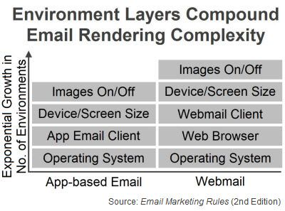 """Environment Layers Compound Email Rendering Complexity (Fig. 11 from """"Email Marketing Rules"""")"""