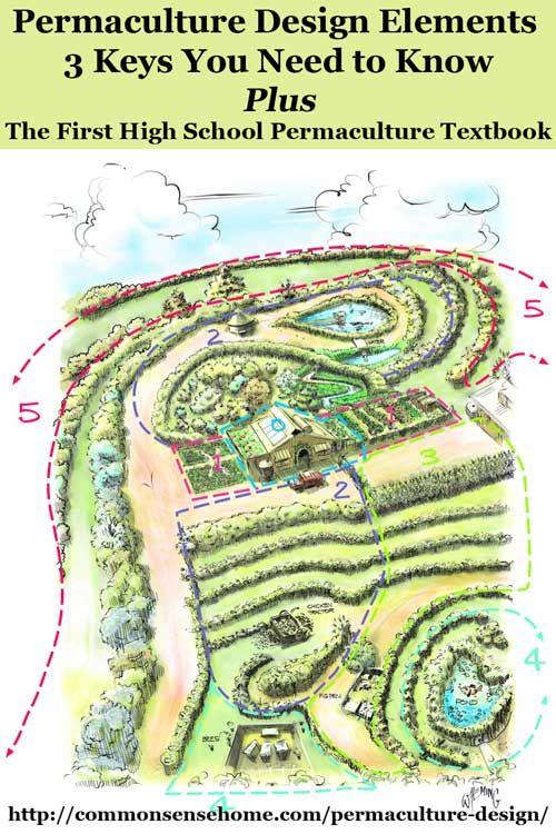 Resultado de imagen para permaculture zones design Paisajismo