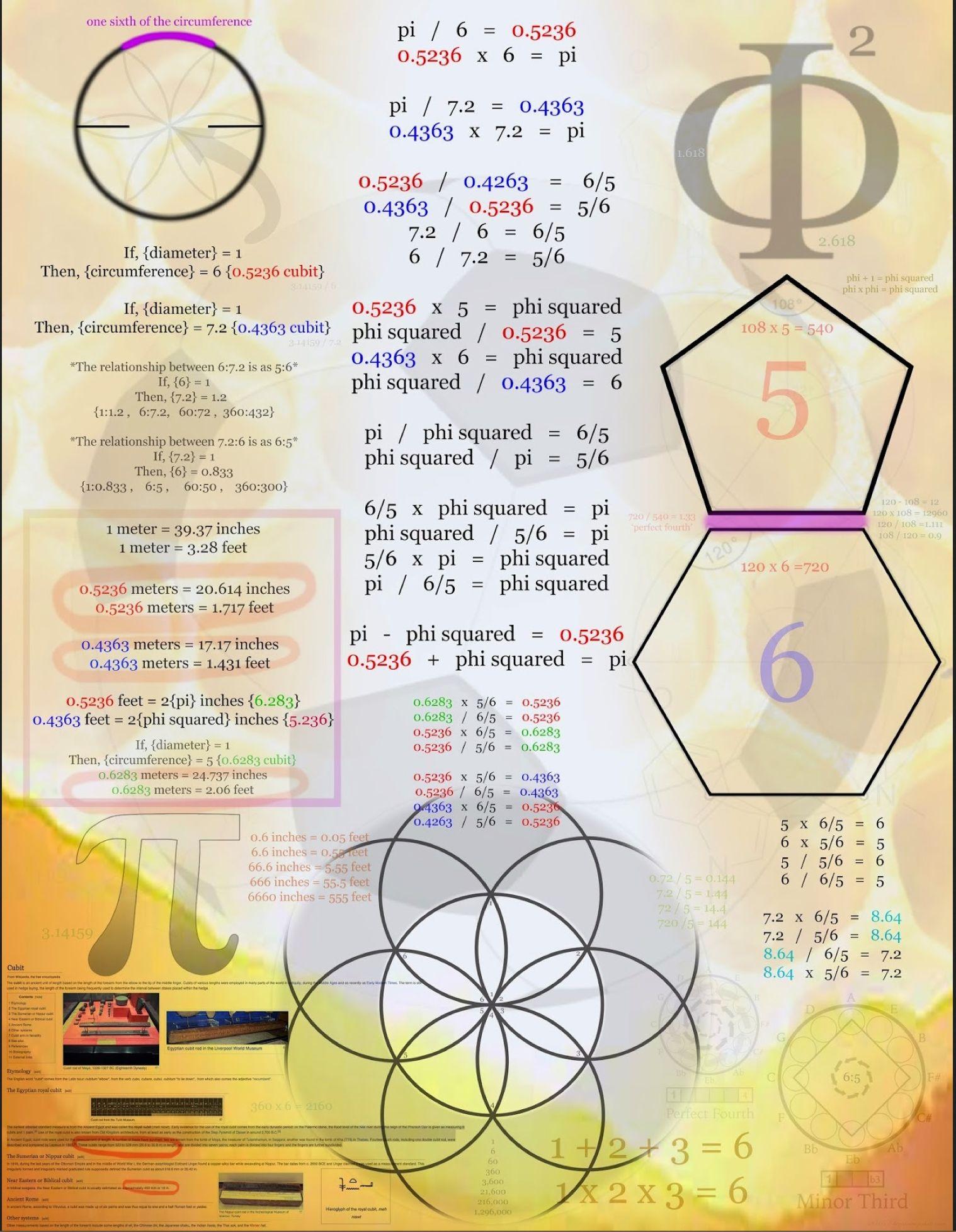 Sacred Geometry Phi
